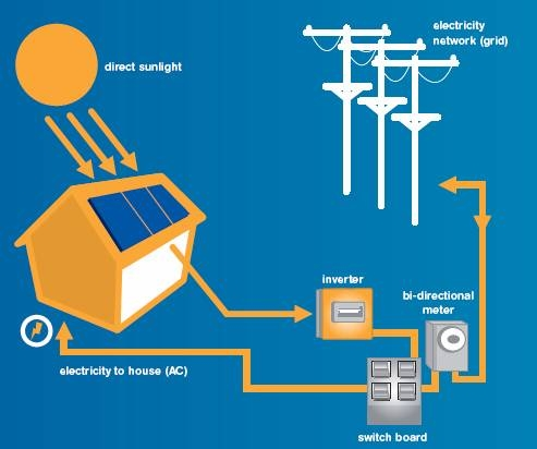 mobile home solar power system html with Solarenergy on Power Factor additionally 5700035 Cable 4Pin Mini DIN Male To 55x21mm DC Jack 6 p 41 furthermore Dc Motor Types together with Eight Off Grid Capsule Homes That Promote Green Living furthermore 155228 Tesla Powerwall Prices For South Africa Revealed.